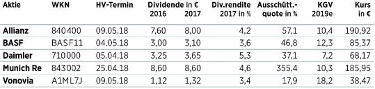 dax aktien beste dividende